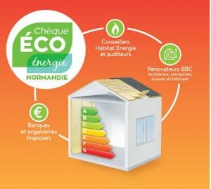 Chèque éco-énergie de la Région Normandie
