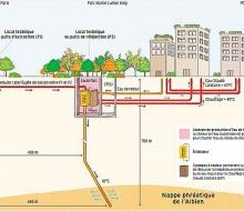 Géothermie profonde éco-quartier Clichy-Batignolles